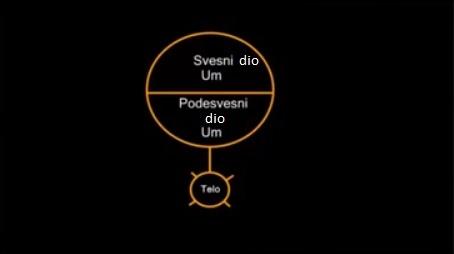 svesni_i_podsvesni_um